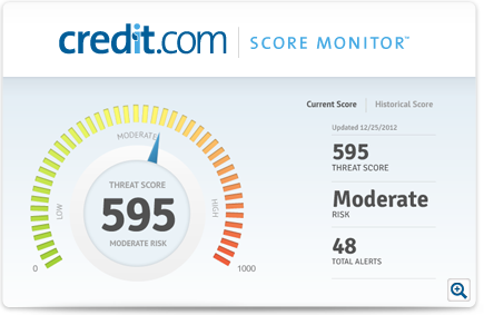 Credit.com Score Monitor | Get peace of mind with Idenitity Theft Protection