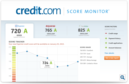 Credit.com Score Monitoring