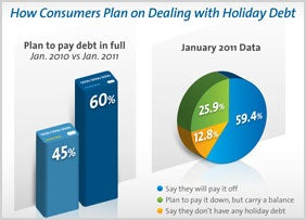 how-consumers-plan-on-dealing-with-holiday-debt