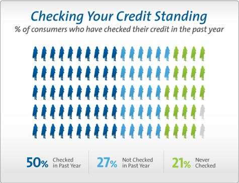 Survey: When's the last time you checked your credit report?
