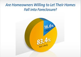Credit_Gfk_Marketing_House_Forclosure-Q2-featured