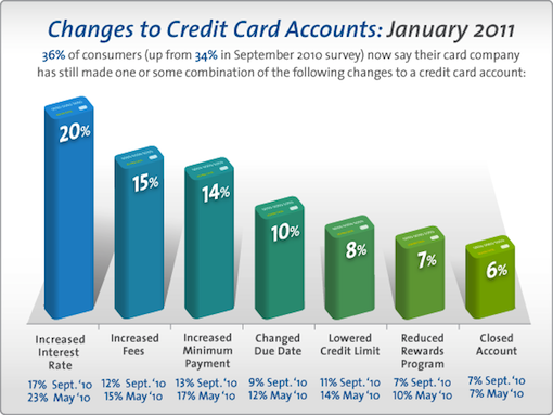 Changes to Credit Card Accounts