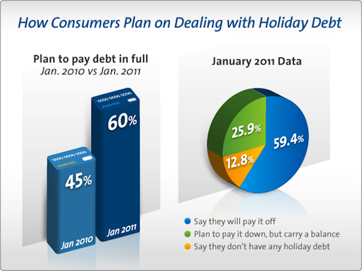 How Consumers Plan on Dealing with Holiday Debt