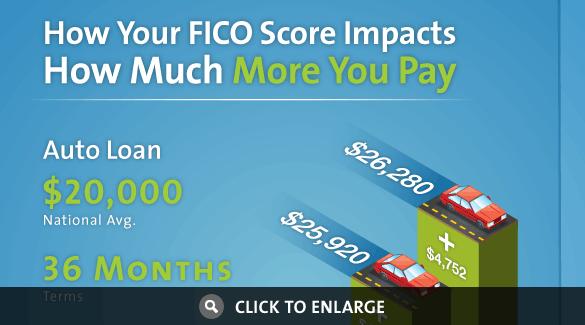 Fico Score Auto Loan Inforgraphic