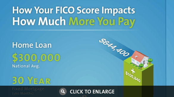 How does your FICO Score affect your mortgage?