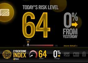 cybercrime index