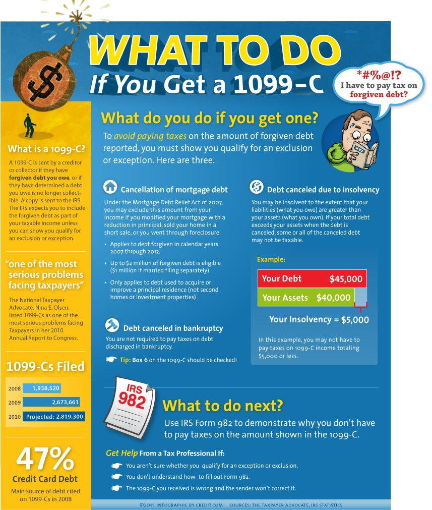 Infographic what to do if you get a 1099 c credit 1099 cbloginfosmall falaconquin