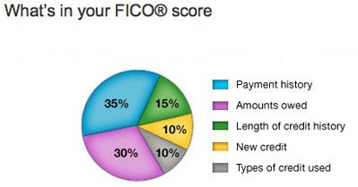 Suggested Credit Score Articles