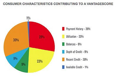 Pie Chart Credit Attributes Contributing To A Vantagescore Source Www