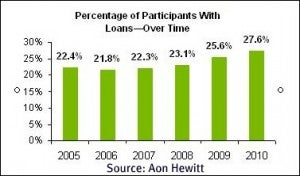 retirement loan statistics