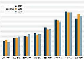 FICO-Score-DistributionFEATURED