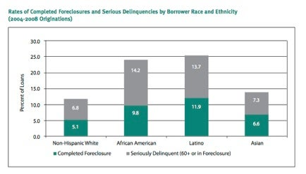 Center for Responsible Lending: Foreclosure & Race