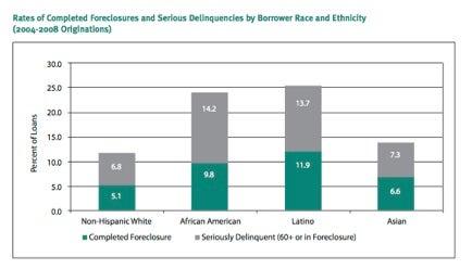 Center for Responsible Lending: Foreclosure & Race