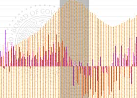Consumer Credit Jumps, Bankruptcies Plummet (At Least for Now)