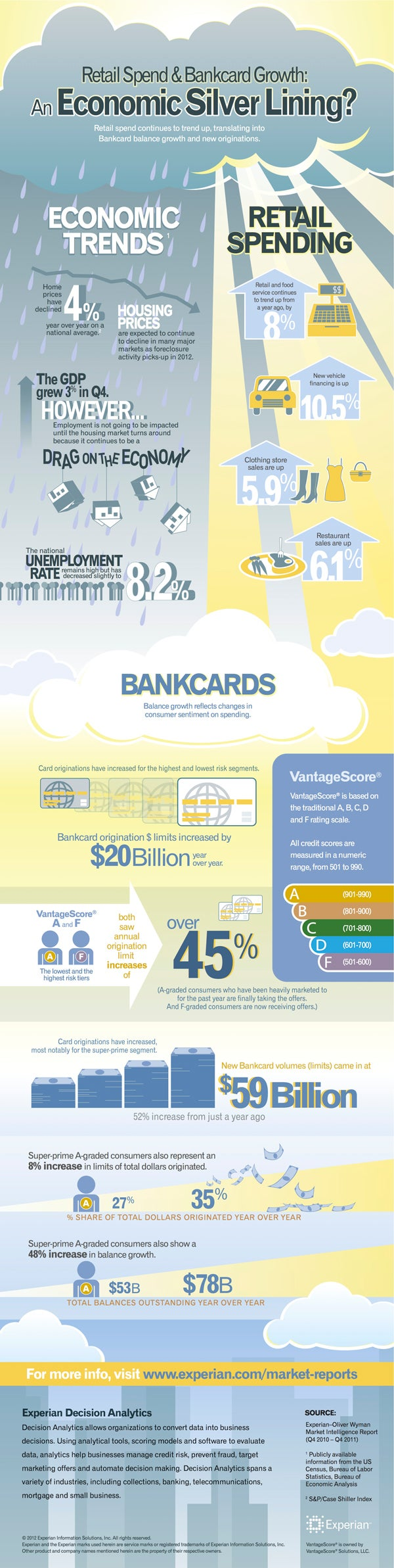 Retail Spending and Card Transactions