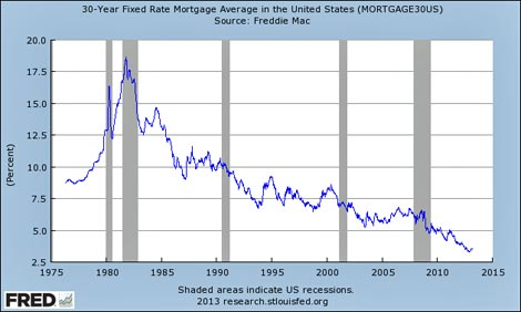 Interest rate graph via St. Louis Fed