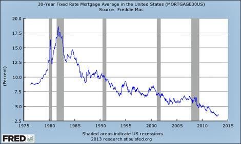 Interest rate graph via St. Louis Fed