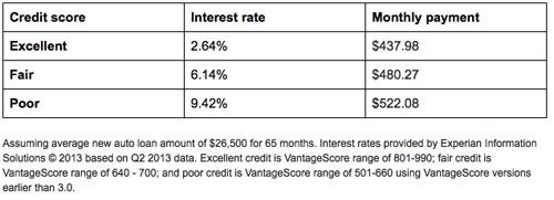 AutoLoan table How Much Does Your Credit Score Cost You?