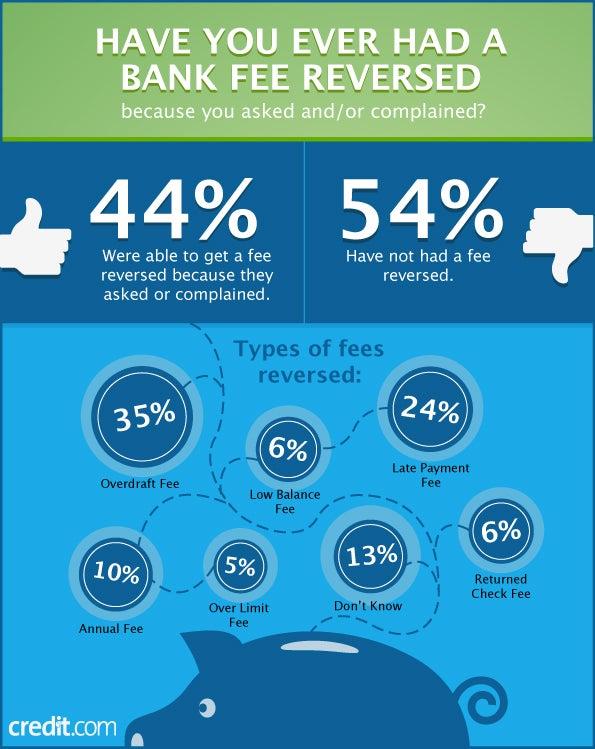 bank fees