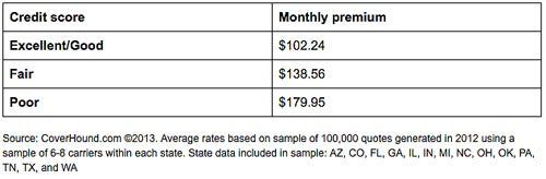 AutoInsurance table How Much Does Your Credit Score Cost You?