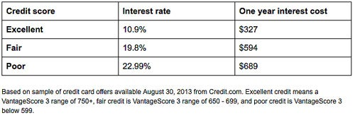 CreditCards table How Much Does Your Credit Score Cost You?