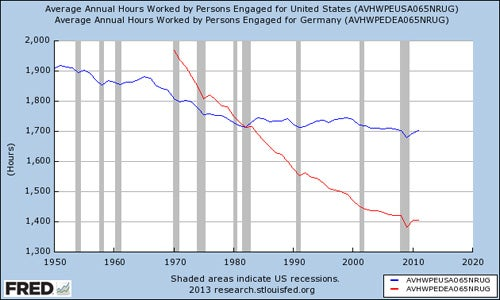 Average Hours Worked, U.S. vs. Germany