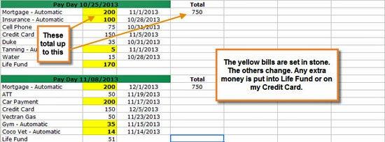 Courtney Method Budget