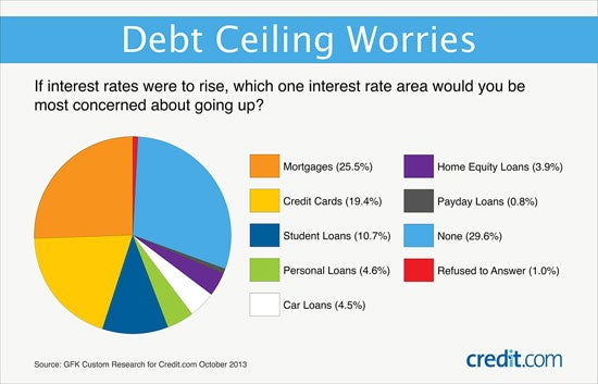 Debt Ceiling Worries