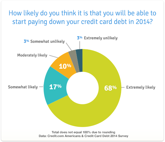 credit card debt 2014