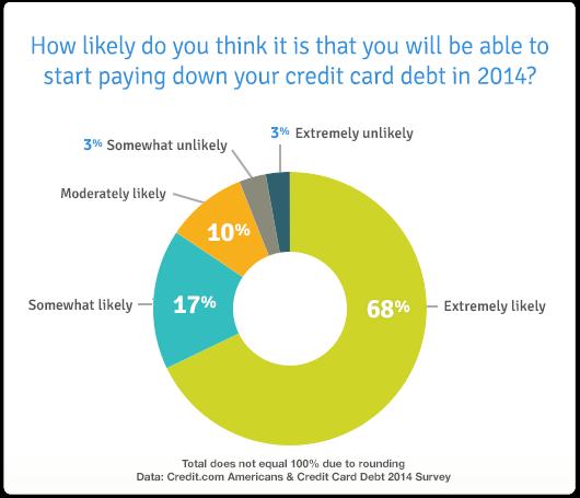 credit card debt 2014