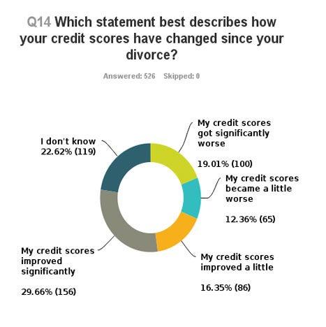 divorce-chart