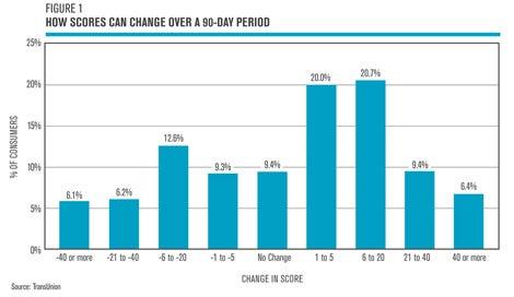 Credit score change chart