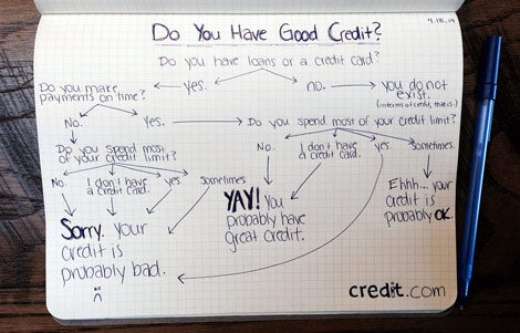 Do I Have Good Credit?