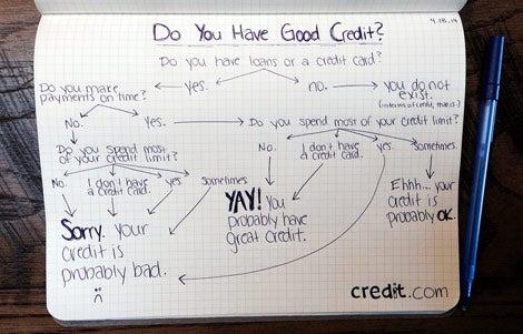Do I Have Good Credit?