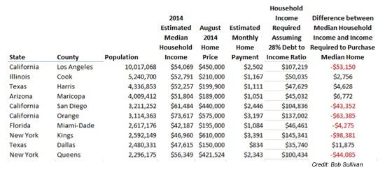 Chart: Housing Affordability in the Biggest U.S. Counties