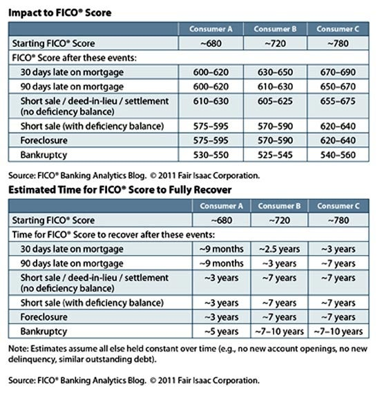 The Simple Chart That Can Explain Why Your Credit Score Dropped Credit Com