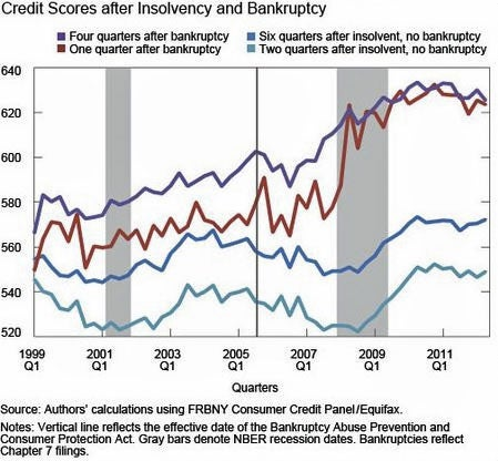 FRBNY-Credit-Scores