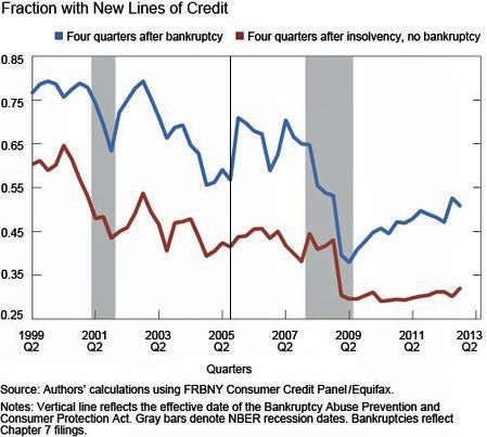 FRBNY New Credit
