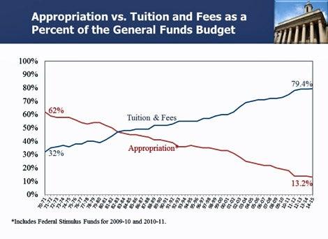 Penn State budget