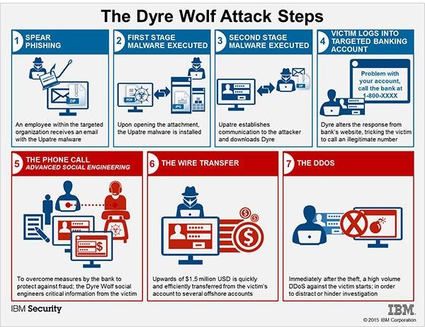 dyre wolf malware