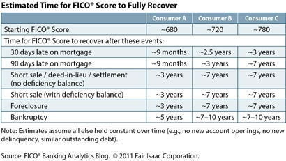 fico score recover chart