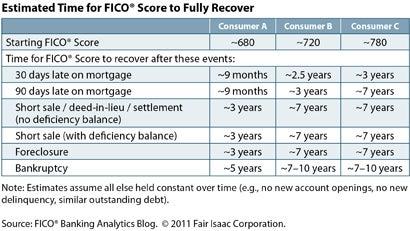 fico score recover chart
