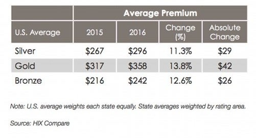 obamacare-average-premiums