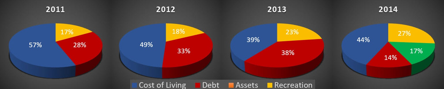 Graphic 2 - My Budget Each Year When I Paid Off College Debt