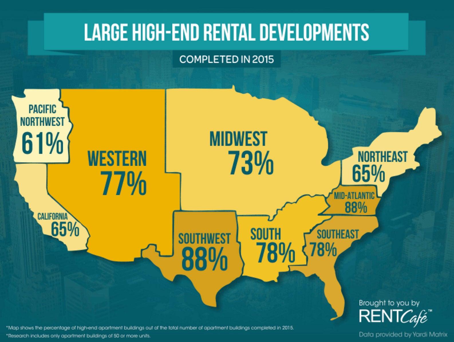 high_end_rentals