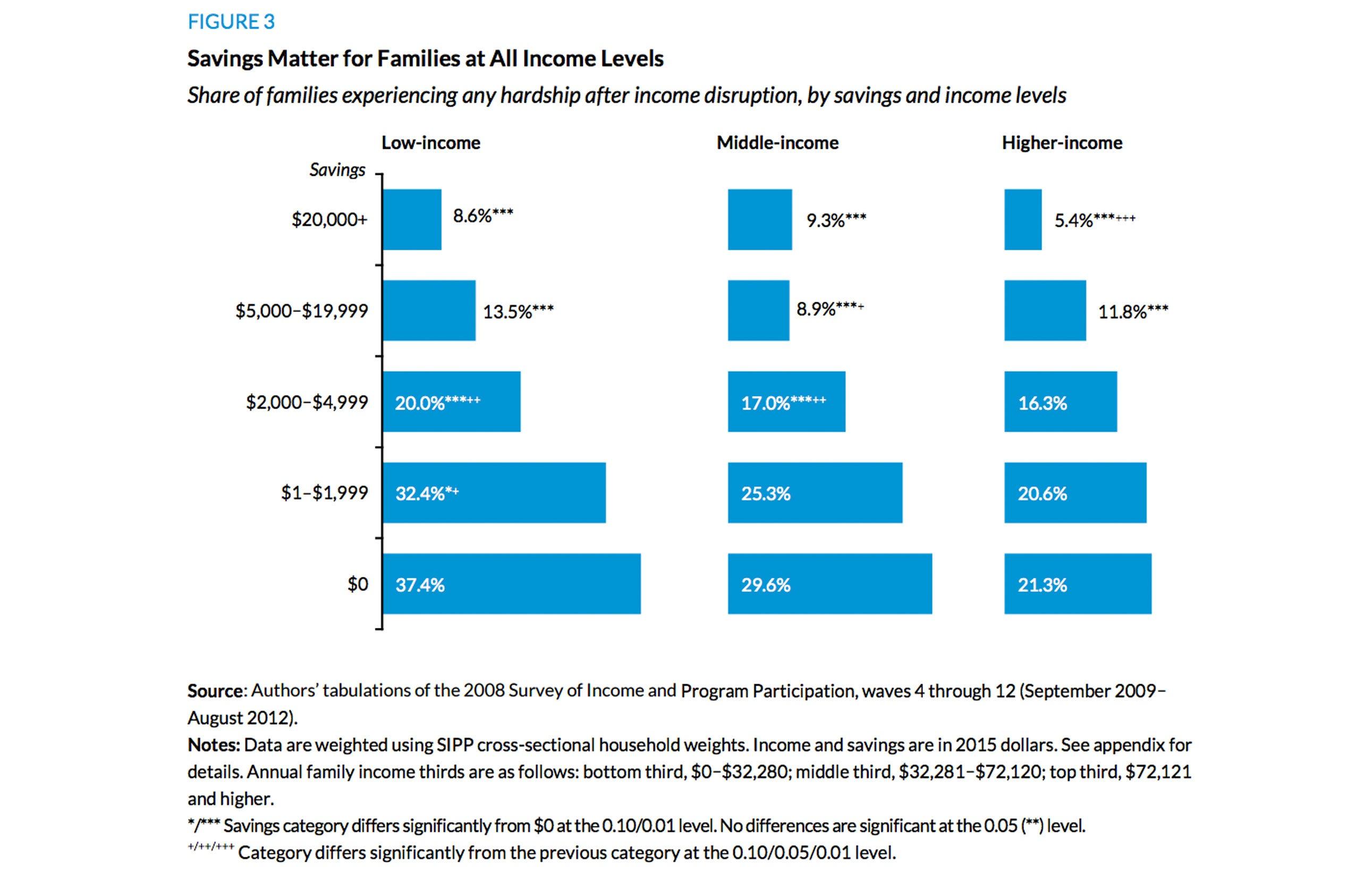 savingsmatterforallfamilies