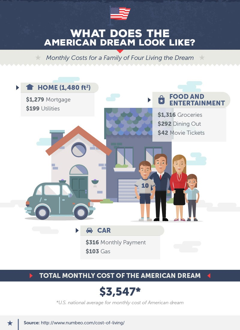 does the american dream mean to you essay what does the american dream mean to you essay