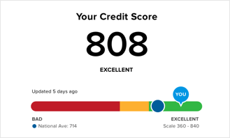It's your credit score. You should know it. Get it for free now