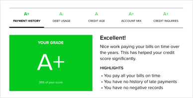 See how your credit score compares to others.