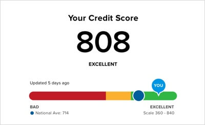Bad Credit Score : Here is the guide